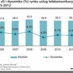 Sytuacja bieżąca i prognozy dla rynku telekomunikacyjnego w Polsce