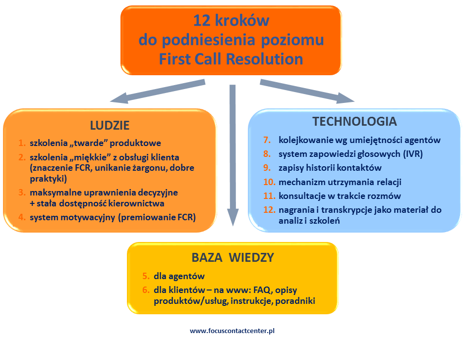 First-Call-Resolution-12-krokow-podsumowanie