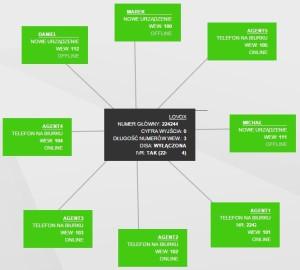Mapa wirtualnej centrali telefonicznej LoVoX