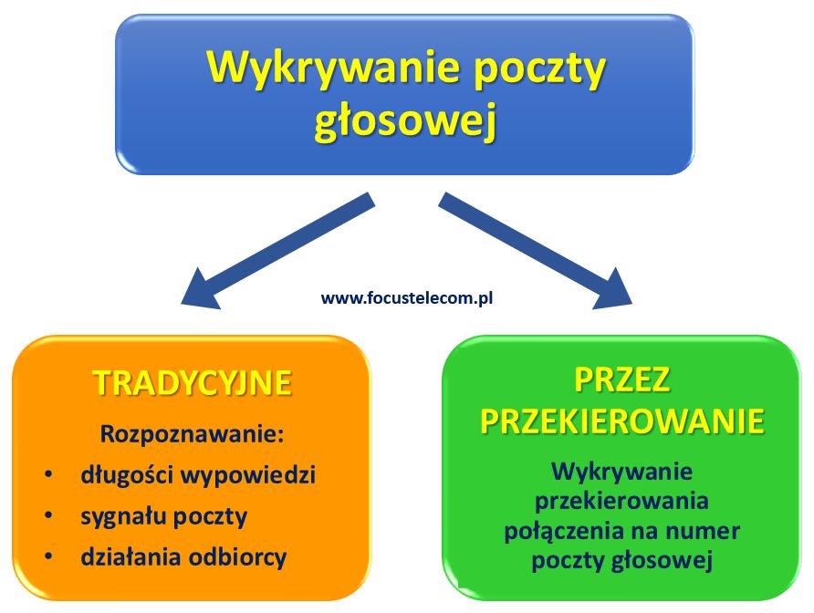 Wykrywanie_poczty_glosowej_metody_Focus_Telecom_Polska-1