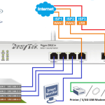 Vigor 2850 – nowa seria routerów DrayTek