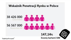 wskaznik-penatracji-rynku-w-polsce-1